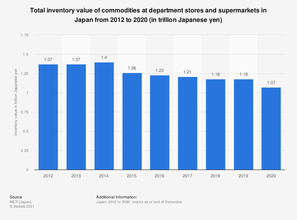 Statistic: Total inventory value of commodities at department stores and supermarkets in Japan from 2012 to 2019 (in trillion Japanese yen) | Statista
