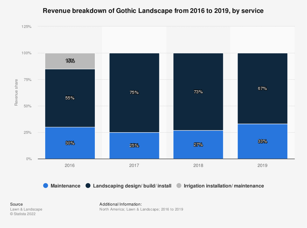 Statistic: Revenue breakdown of Gothic Landscape from 2016 to 2018, by service | Statista