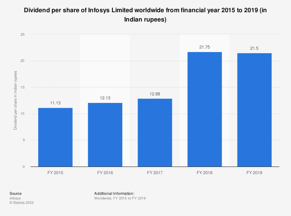 Statistic: Dividend per share of Infosys Limited worldwide from FY 2015 to FY 2019 (in Indian rupees) | Statista