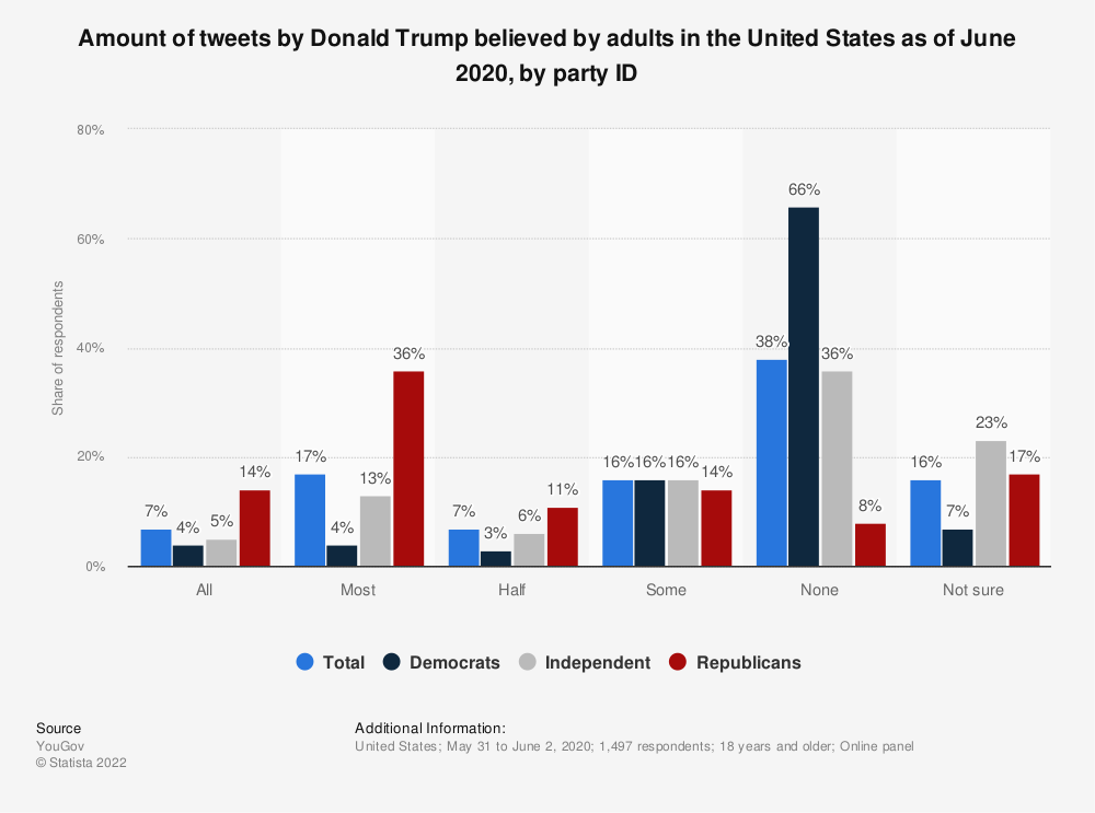 Statistic: Share of adults in the United States who believe what President Trump says in his tweets as of August 2018, by political affiliation | Statista