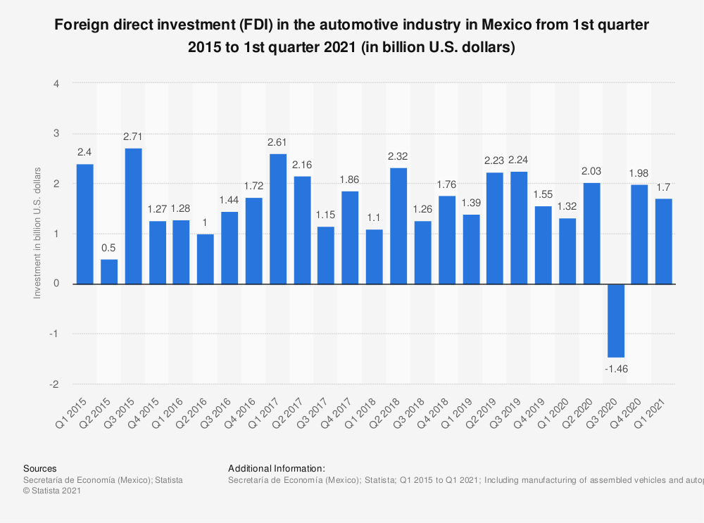 Statistic: Value of foreign direct investment (FDI) in the automotive industry in Mexico in 1st quarter of 2000 to 1st quarter 2018 (in million U.S. dollars) | Statista