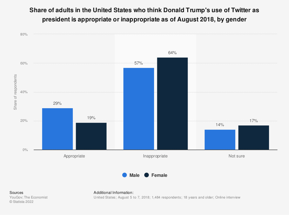 Statistic: Share of adults in the United States who think Donald Trump's use of Twitter as president is appropriate or inappropriate as of August 2018, by gender | Statista
