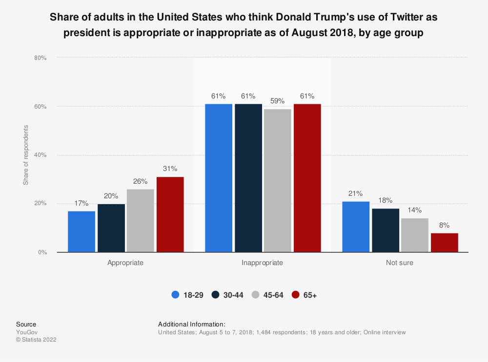 Statistic: Share of adults in the United States who think Donald Trump's use of Twitter as president is appropriate or inappropriate as of August 2018, by age group | Statista
