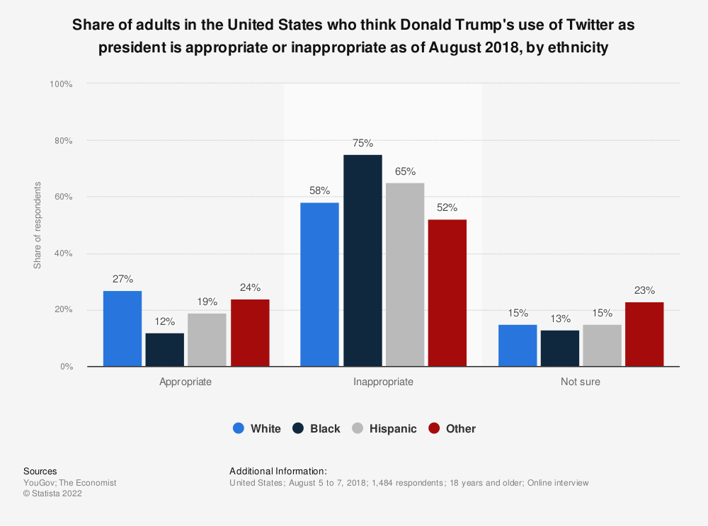 Statistic: Share of adults in the United States who think Donald Trump's use of Twitter as president is appropriate or inappropriate as of August 2018, by ethnicity   Statista