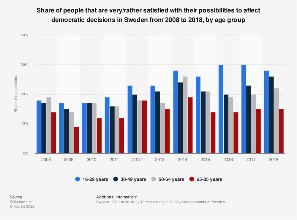 Statistic: Share of people that are very/rather satisfied with their possibilities to affect democratic decisions in Sweden from 2008 to 2018, by age group | Statista