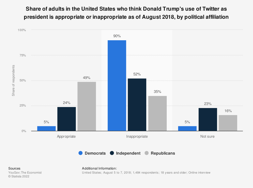 Statistic: Share of adults in the United States who think Donald Trump's use of Twitter as president is appropriate or inappropriate as of August 2018, by political affiliation | Statista