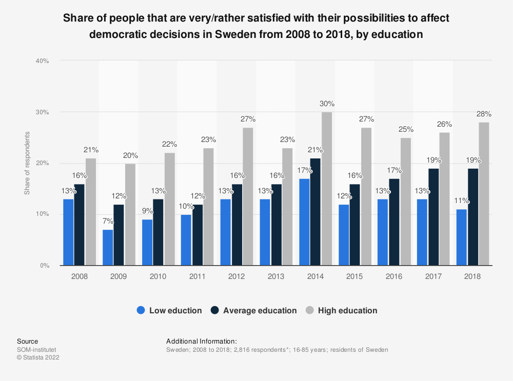 Statistic: Share of people that are very/rather satisfied with their possibilities to affect democratic decisions in Sweden from 2008 to 2018, by education | Statista
