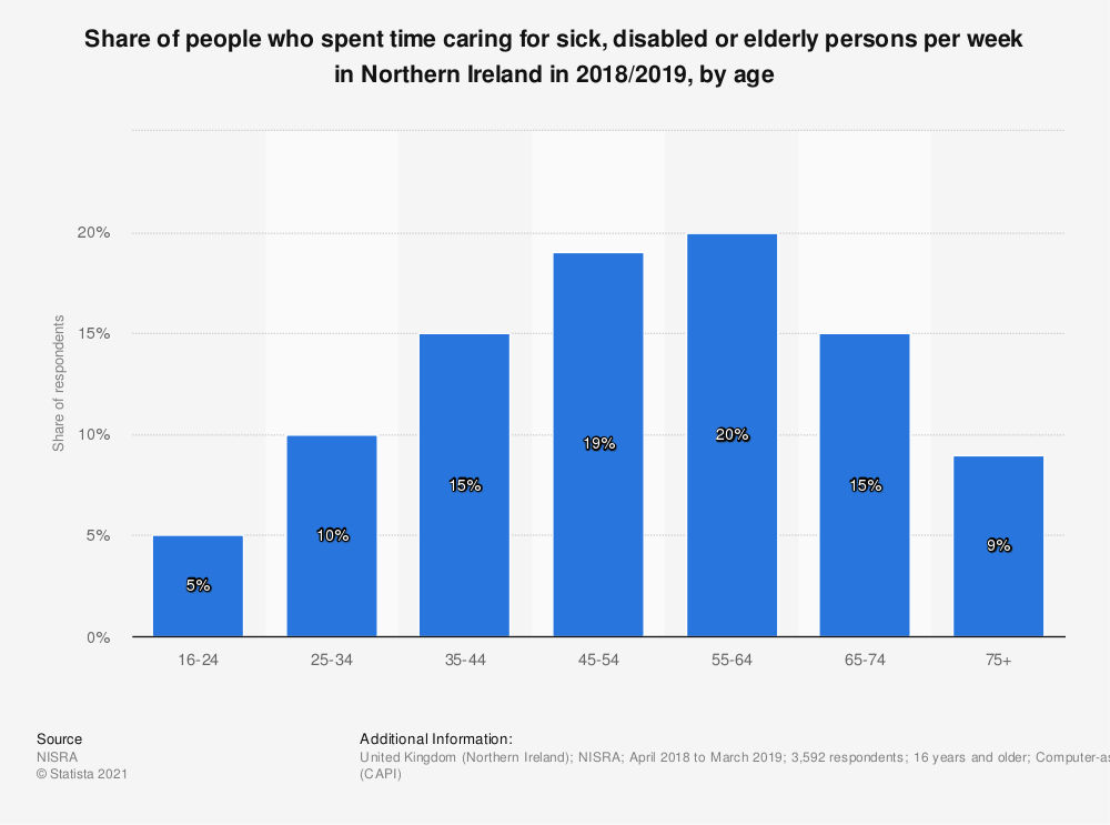 Statistic: Share of people who spent time caring for sick, disabled or elderly persons per week in Northern Ireland in 2017/2018, by gender and age | Statista