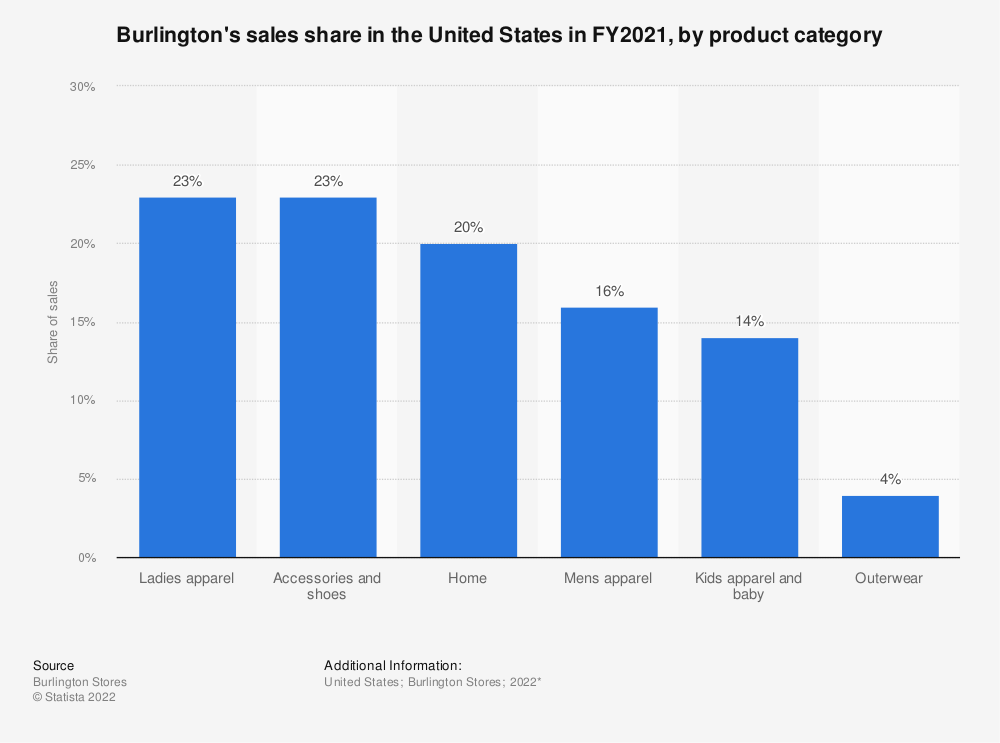 Statistic: Burlington's sales share in the United States in FY2019, by product category*   Statista