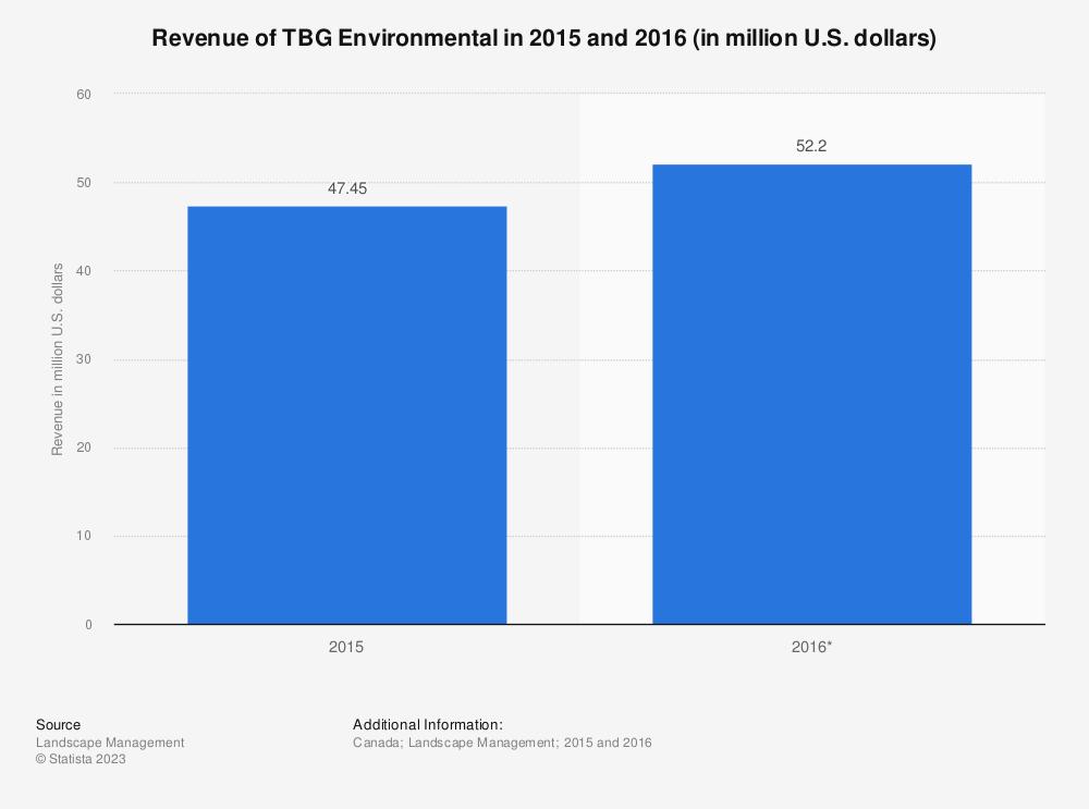 Statistic: Revenue of TBG Environmental in 2015 and 2016 (in million U.S. dollars) | Statista
