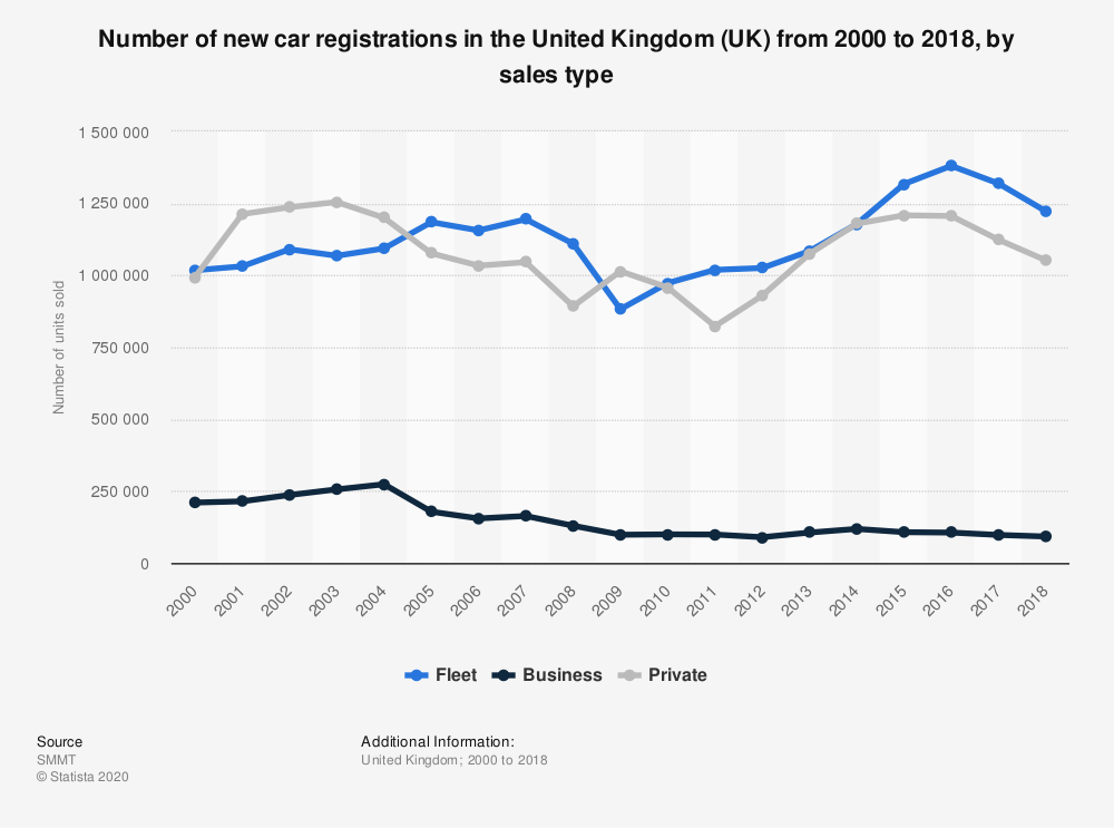 Statistic: Number of new car registrations in the United Kingdom (UK) from 2000 to 2018, by sales type | Statista