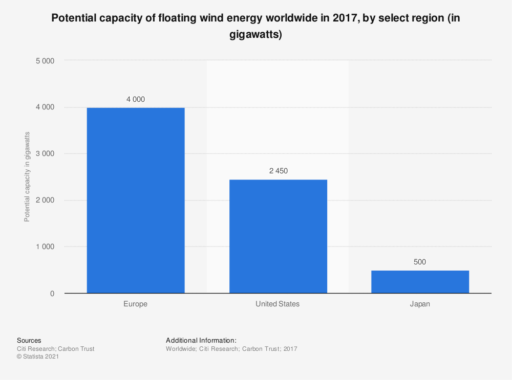 Statistic: Potential capacity of floating wind energy worldwide in 2017, by select region (in gigawatts) | Statista