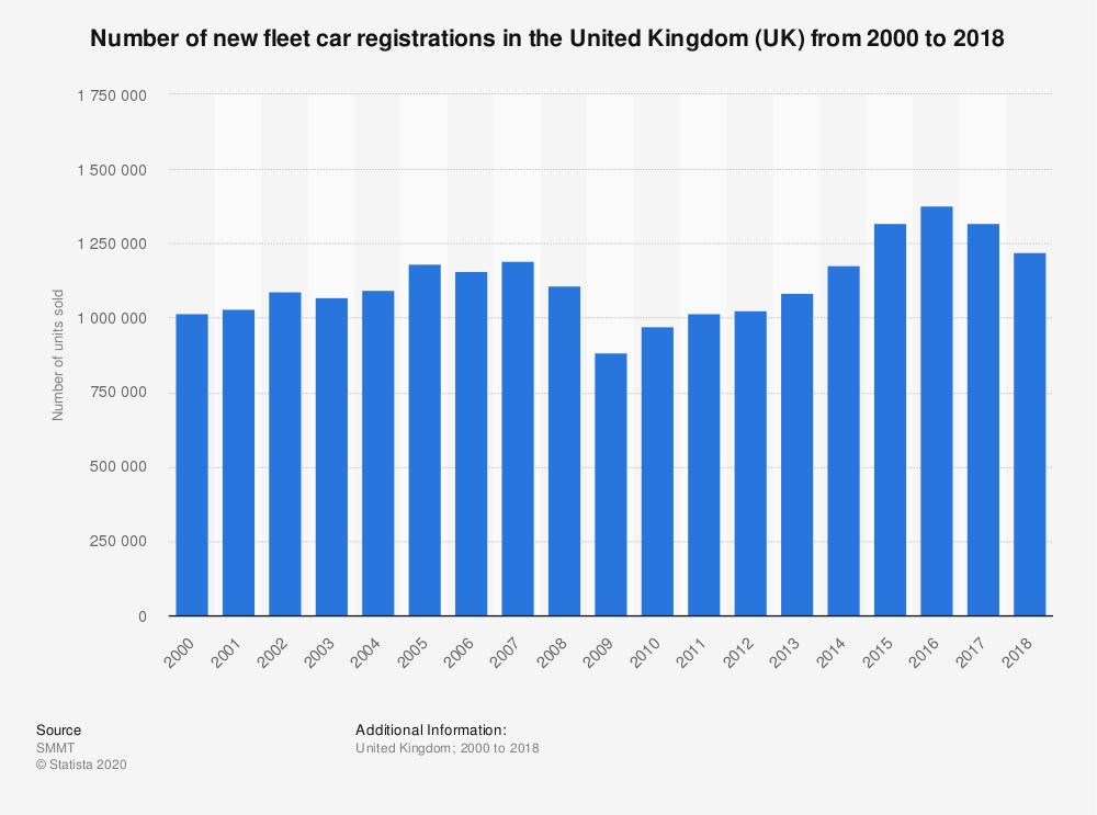 Statistic: Number of new fleet car registrations in the United Kingdom (UK) from 2000 to 2018 | Statista