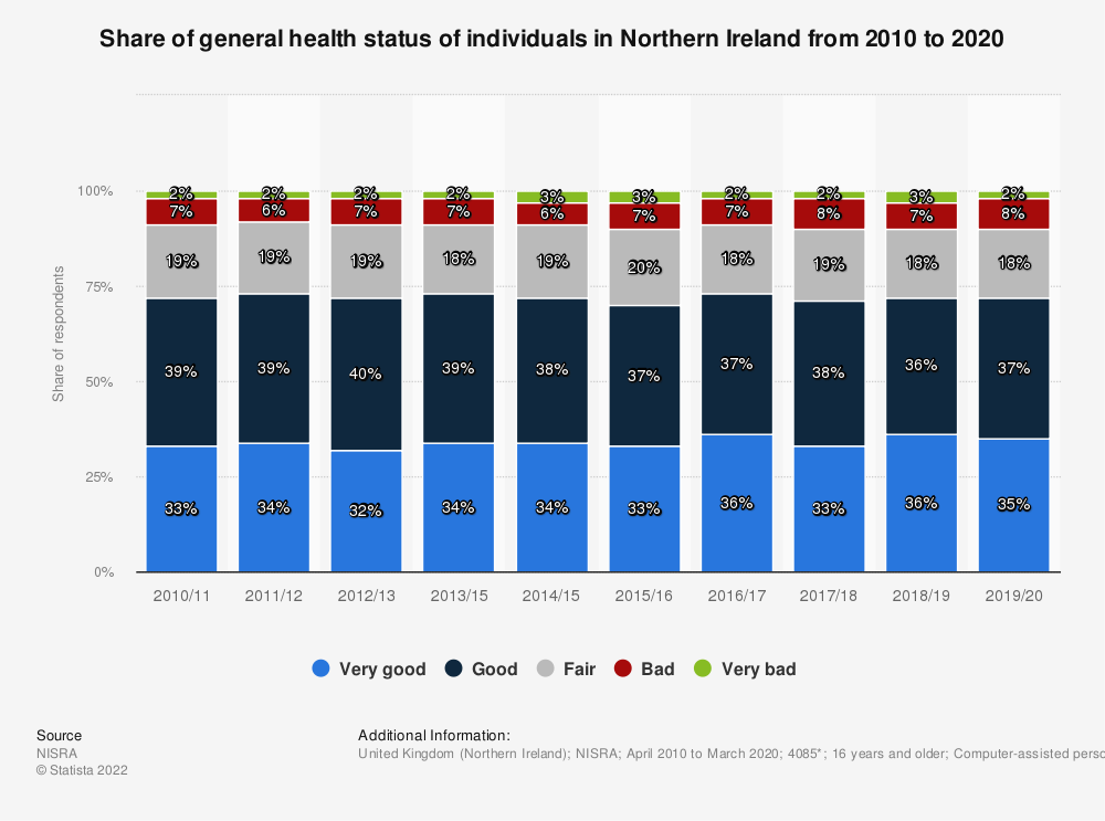 Statistic: Share of general health status of individuals in Northern Ireland from 2010 to 2018, by gender | Statista