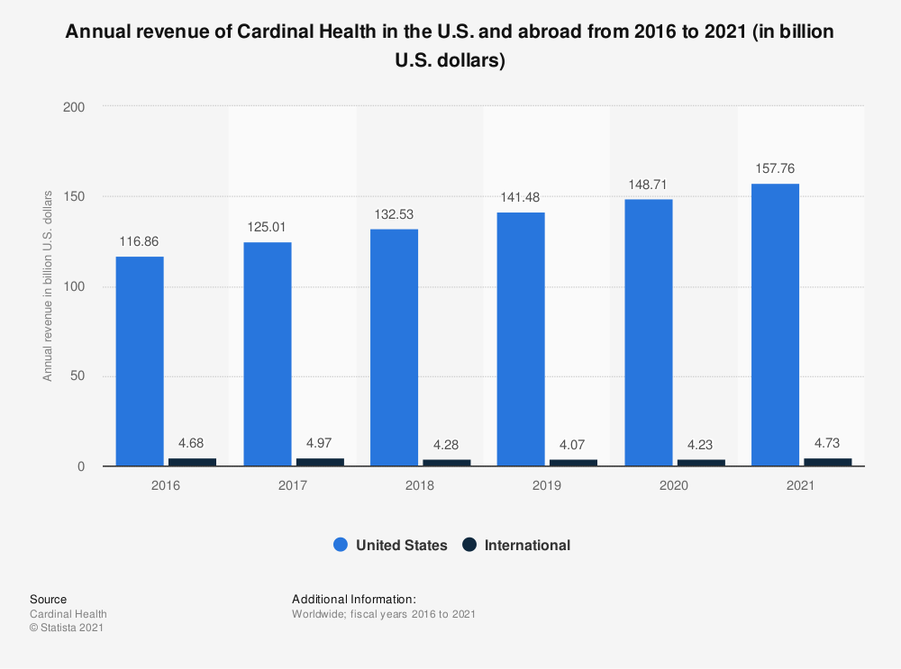 Statistic: Annual revenue of Cardinal Health in the U.S. and abroad from 2016 to 2019 (in billion U.S. dollars) | Statista
