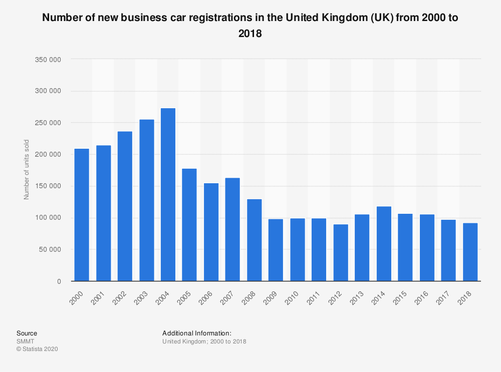 Statistic: Number of new business car registrations in the United Kingdom (UK) from 2000 to 2018 | Statista