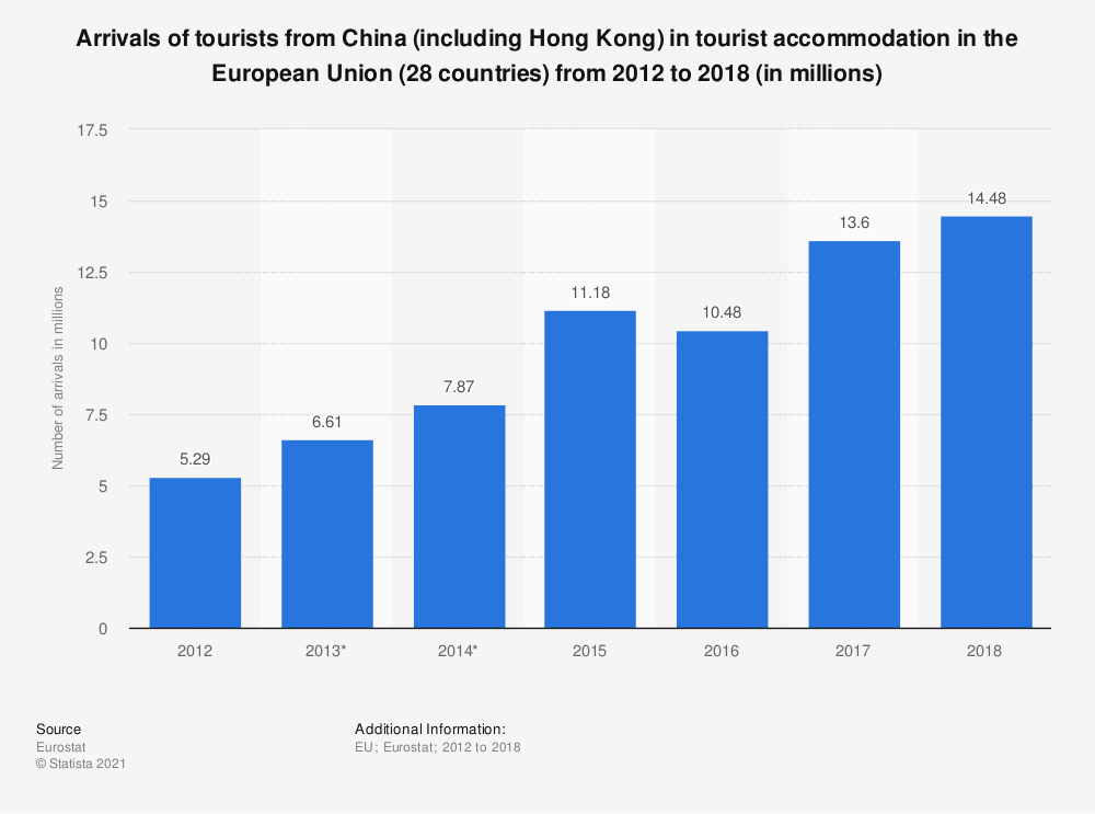 Statistic: Arrivals of tourists from China (including Hong Kong) in tourist accommodation in the European Union (28 countries) from 2012 to 2018 (in millions) | Statista