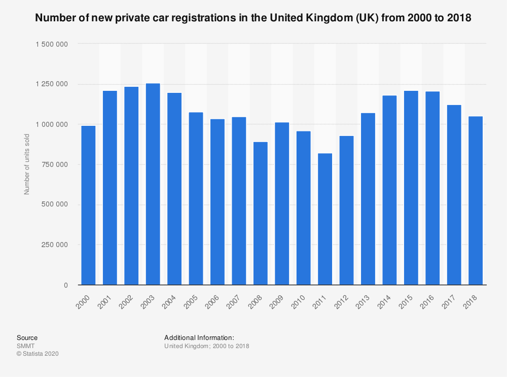 Statistic: Number of new private car registrations in the United Kingdom (UK) from 2000 to 2018 | Statista
