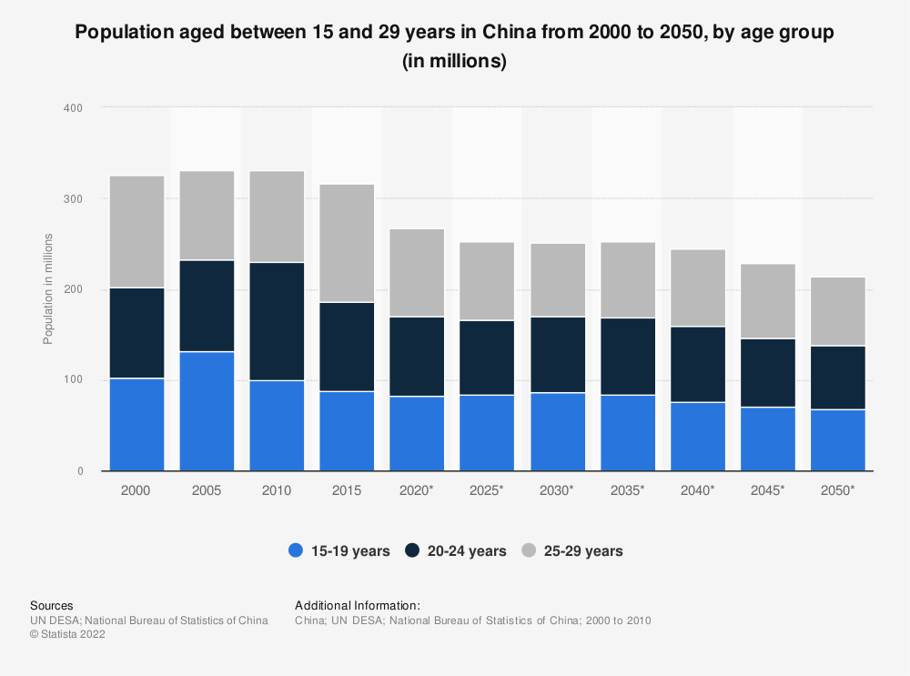 Statistic: Population aged between 15 and 29 years in China from 2000 to 2050, by age group (in millions) | Statista
