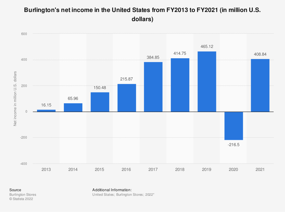 Statistic: Burlington's net income in the United States from FY2013 to FY2019 (in million U.S. dollars)* | Statista