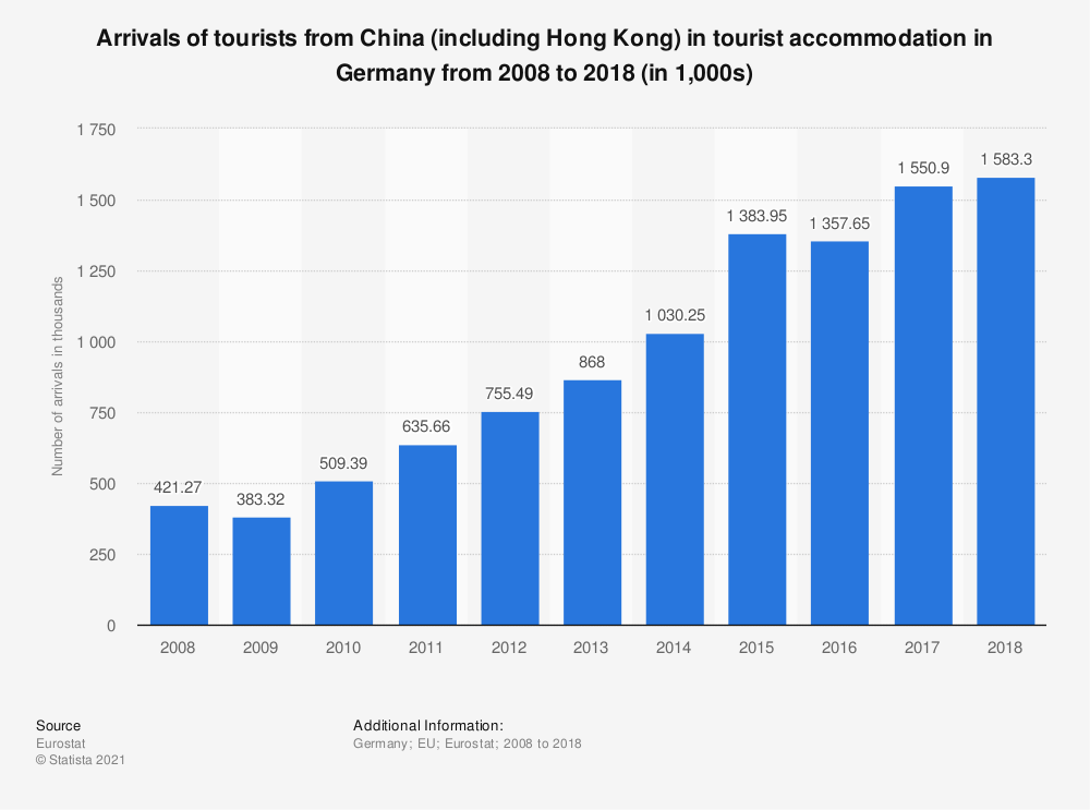 Statistic: Arrivals of tourists from China (including Hong Kong) in tourist accommodation in Germany from 2008 to 2018 (in 1,000s) | Statista
