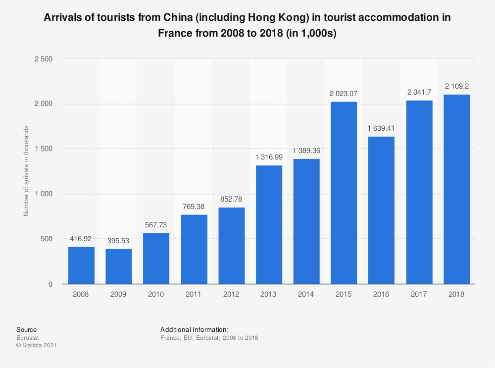 Statistic: Arrivals of tourists from China (including Hong Kong) in tourist accommodation in France from 2008 to 2016 (in 1,000s) | Statista