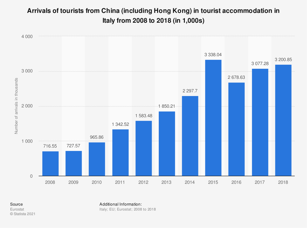 Statistic: Arrivals of tourists from China (including Hong Kong) in tourist accommodation in Italy from 2008 to 2017 (in 1,000s) | Statista
