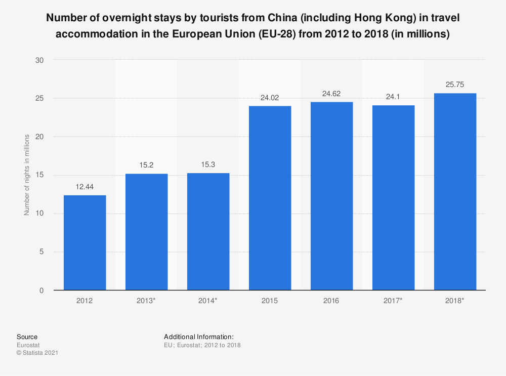 Statistic: Number of overnight stays by tourists from China (including Hong Kong) in travel accommodation in the European Union (EU-28) from 2012 to 2016 (in millions) | Statista