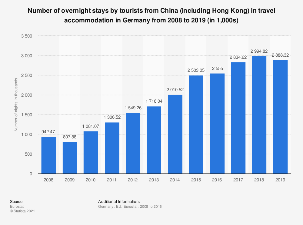 Statistic: Number of overnight stays by tourists from China (including Hong Kong) in travel accommodation in Germany from 2008 to 2016 (in 1,000s) | Statista