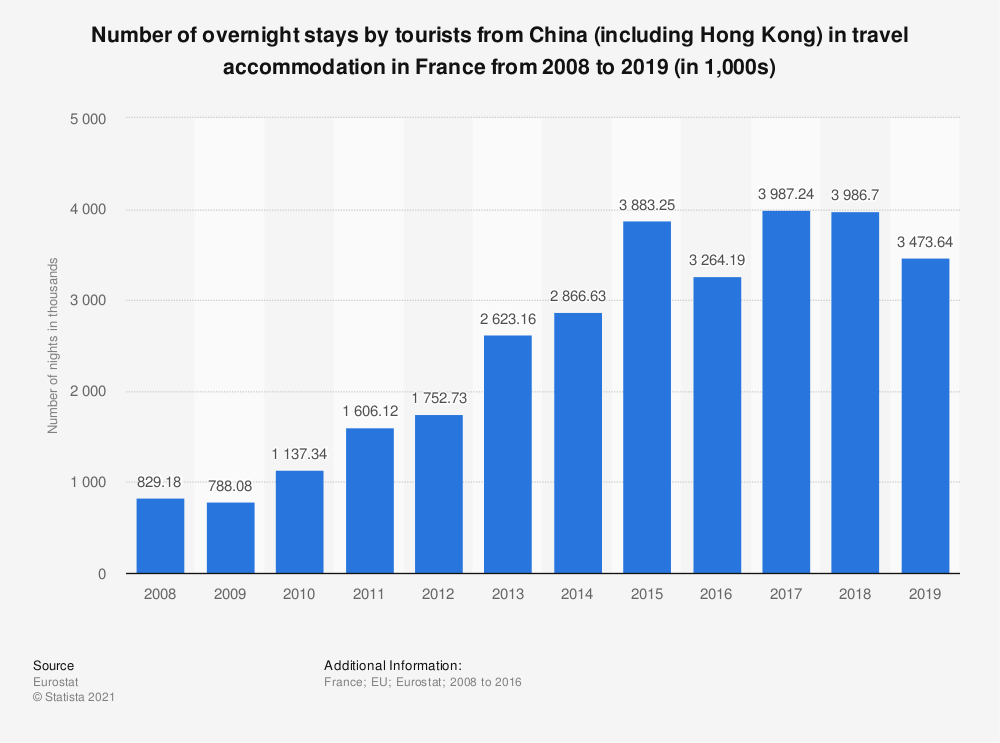 Statistic: Number of overnight stays by tourists from China (including Hong Kong) in travel accommodation in France from 2008 to 2016 (in 1,000s) | Statista