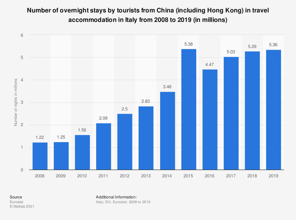 Statistic: Number of overnight stays by tourists from China (including Hong Kong) in travel accommodation in Italy from 2008 to 2019 (in millions) | Statista