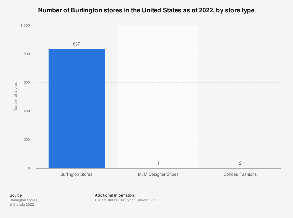 Statistic: Number of Burlington stores in the United States as of 2020, by store type* | Statista