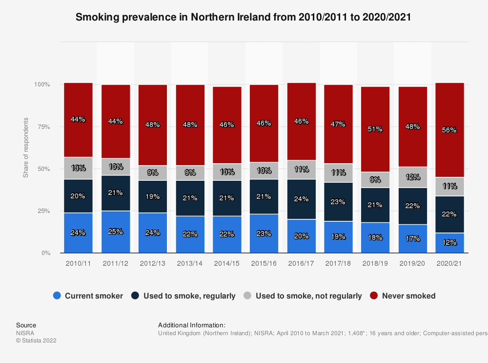 Statistic: Smoking prevalence in Northern Ireland from 2010/2011 to 2018/2019 | Statista