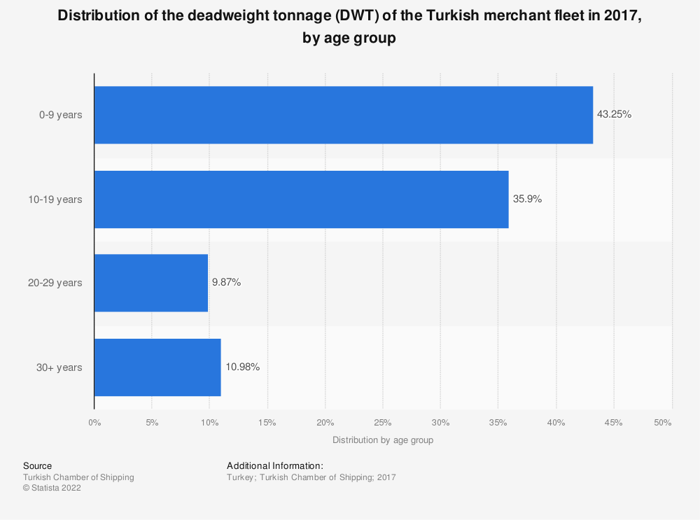 Statistic: Distribution of the deadweight tonnage (DWT) of the Turkish merchant fleet in 2017, by age group | Statista