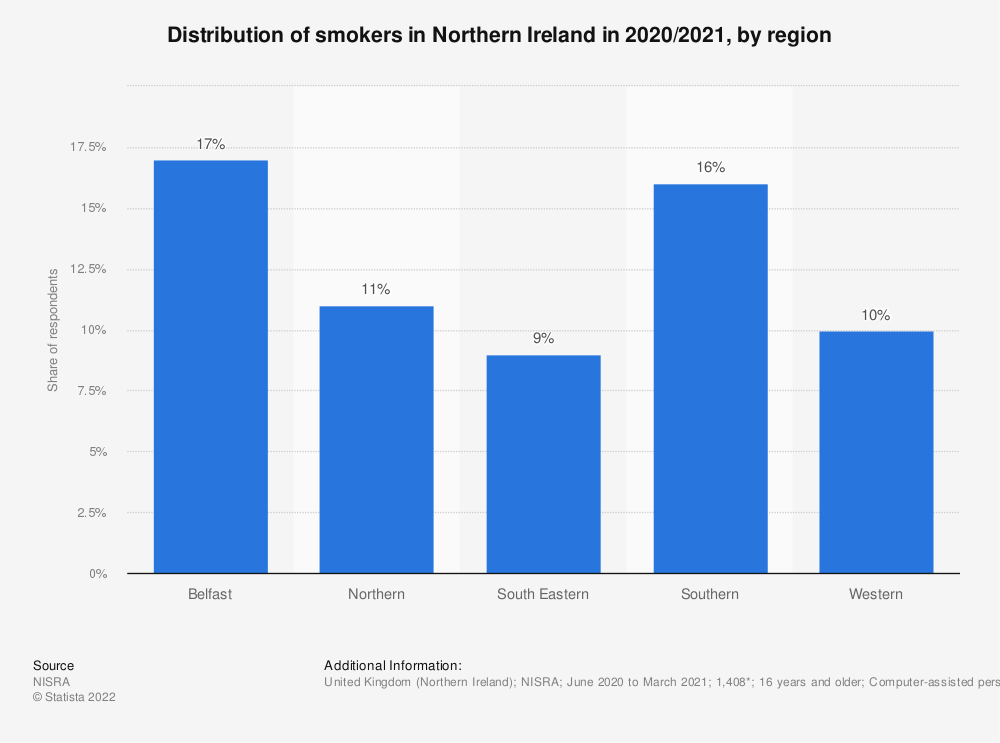 Statistic: Distribution of smokers in Northern Ireland in 2017/2018, by region | Statista