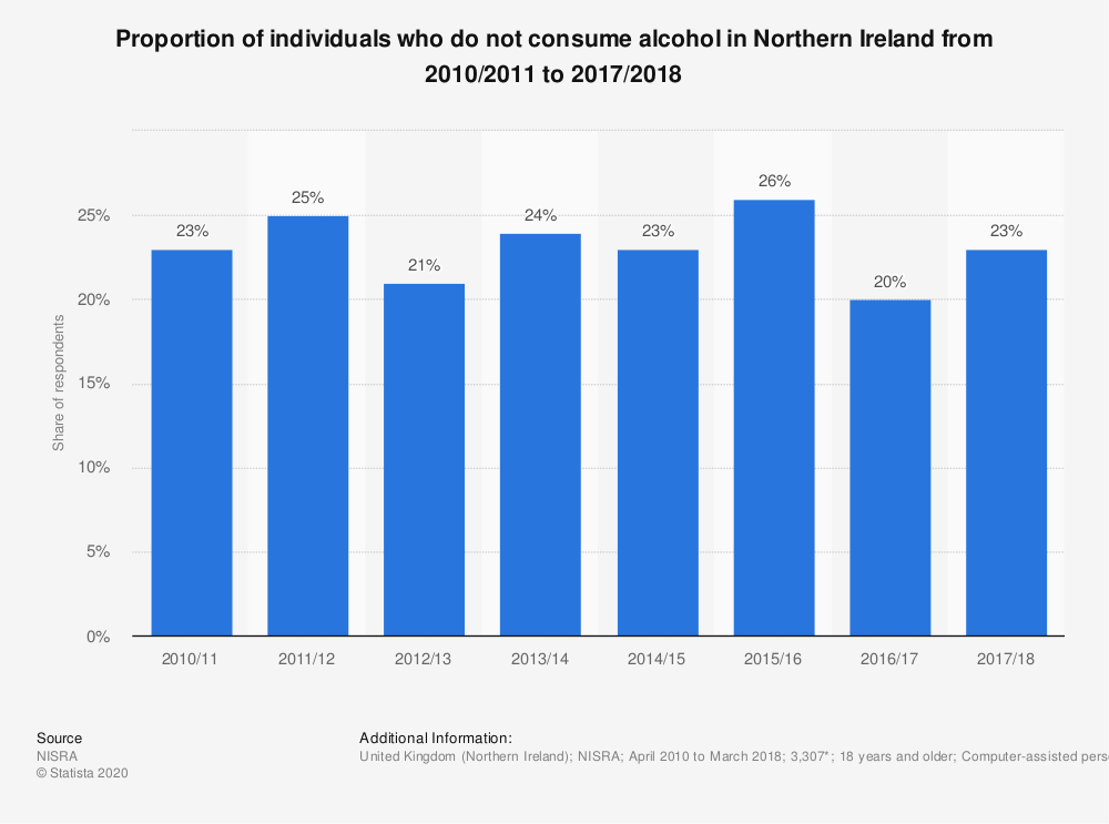 Statistic: Proportion of individuals who do not consume alcohol in Northern Ireland from 2010/2011 to 2017/2018 | Statista