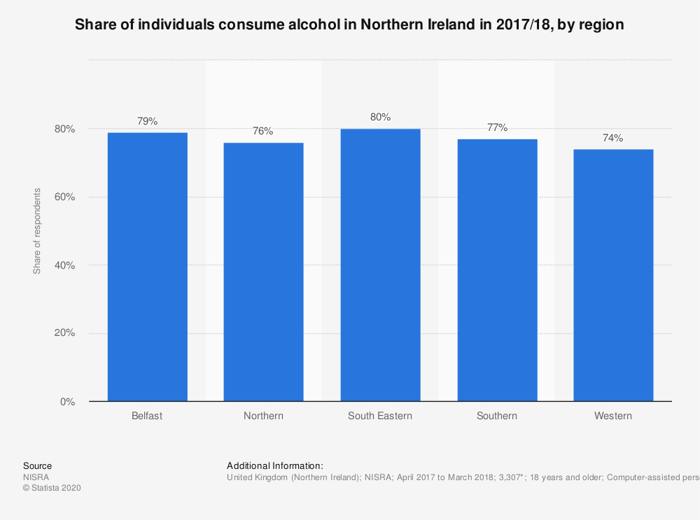 Statistic: Share of individuals consume alcohol in Northern Ireland in 2017/18, by region | Statista