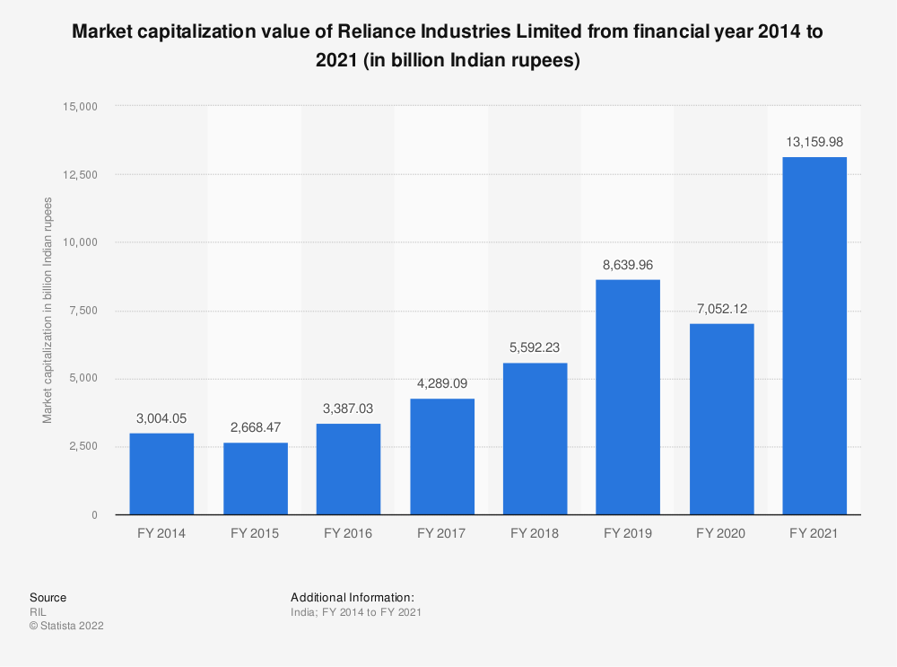 Statistic: Market capitalization value of Reliance Industries Limited from financial year 2014 to 2020 (in billion Indian rupees)   Statista