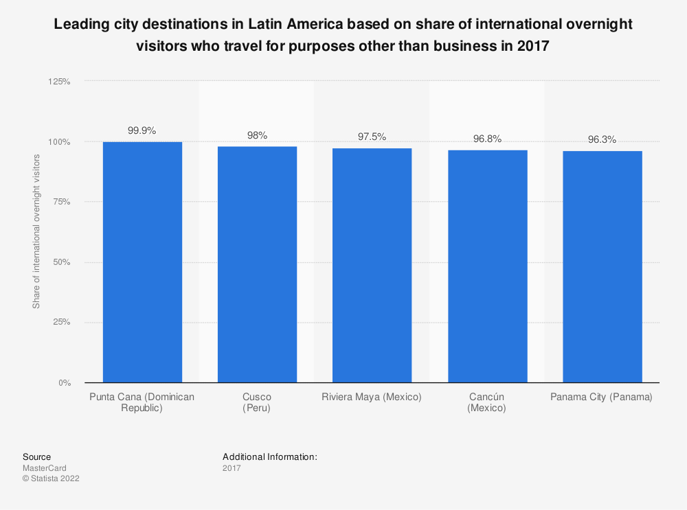 Statistic: Leading city destinations in Latin America based on share of international overnight visitors who travel for purposes other than business in 2017 | Statista