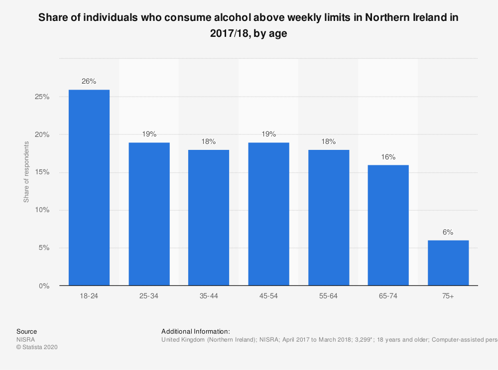 Statistic: Share of individuals who consume alcohol above weekly limits in Northern Ireland in 2017/18, by age | Statista