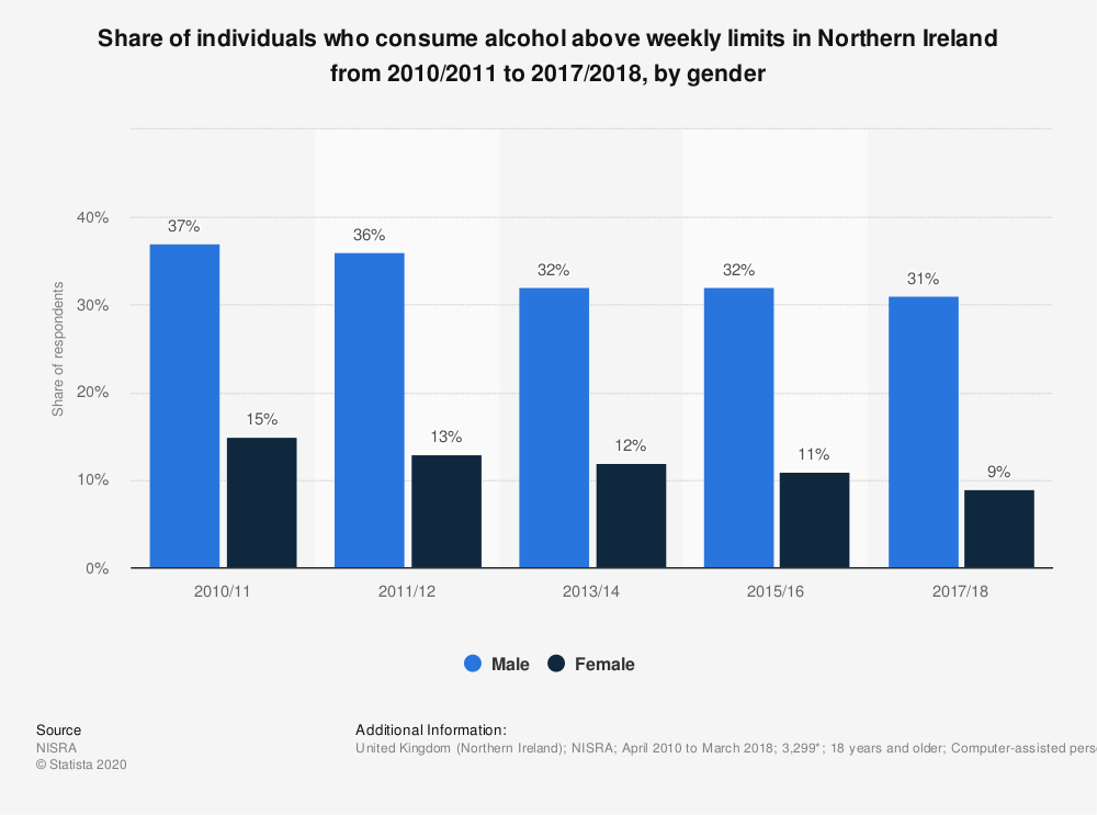 Statistic: Share of individuals who consume alcohol above weekly limits in Northern Ireland from 2010/2011 to 2017/2018, by gender | Statista