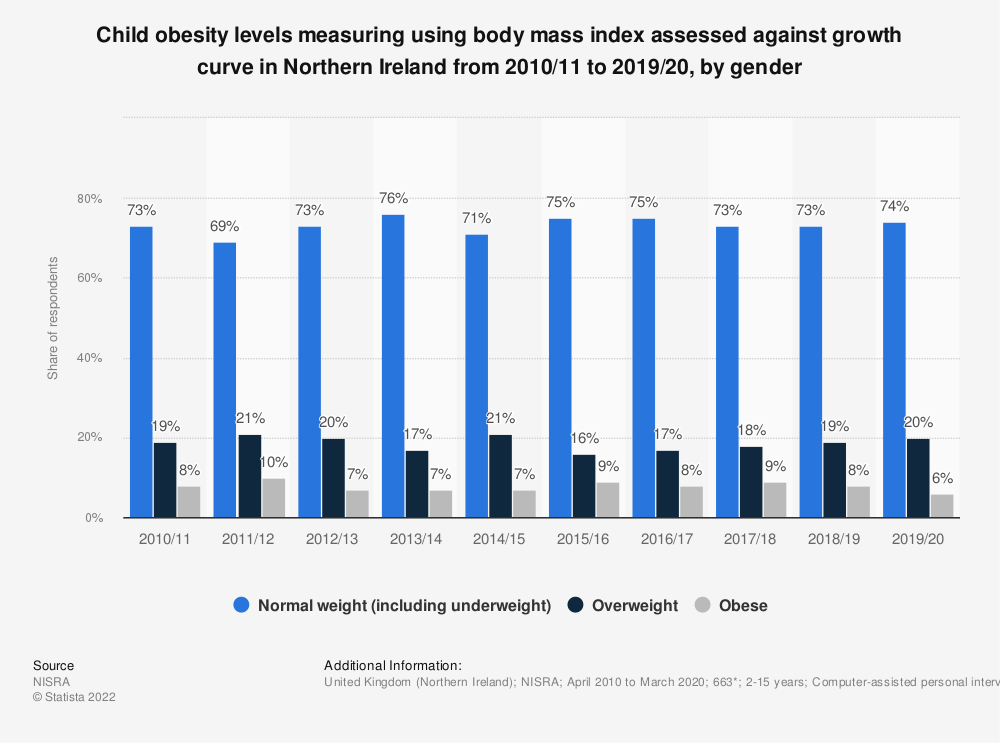 Statistic: Child obesity levels measuring using body mass index assessed against growth curve in Northern Ireland from 2010/11 to 2018/19, by gender | Statista