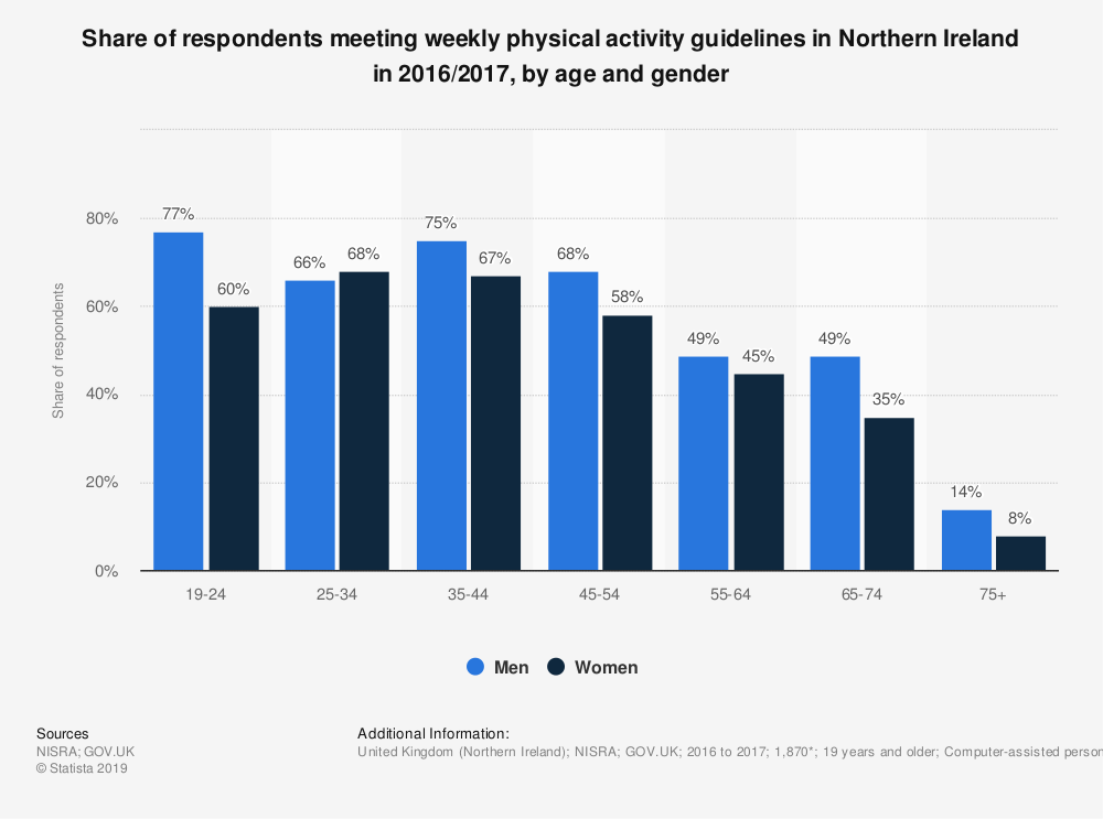 Statistic: Share of respondents meeting weekly physical activity guidelines in Northern Ireland in 2016/2017, by age and gender | Statista