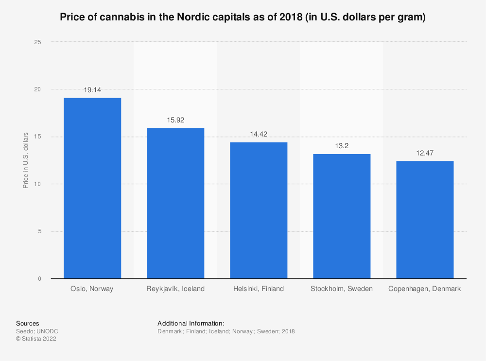Statistic: Price of cannabis in the Nordic capitals as of 2018 (in U.S. dollars per gram) | Statista