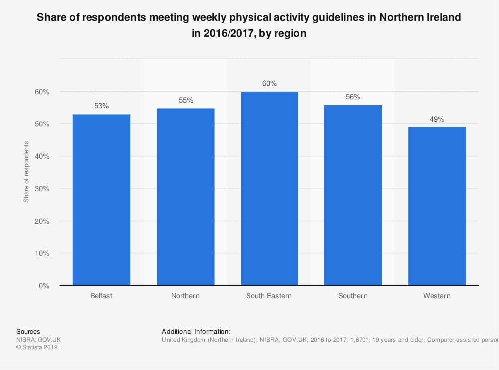 Statistic: Share of respondents meeting weekly physical activity guidelines in Northern Ireland in 2016/2017, by region   Statista