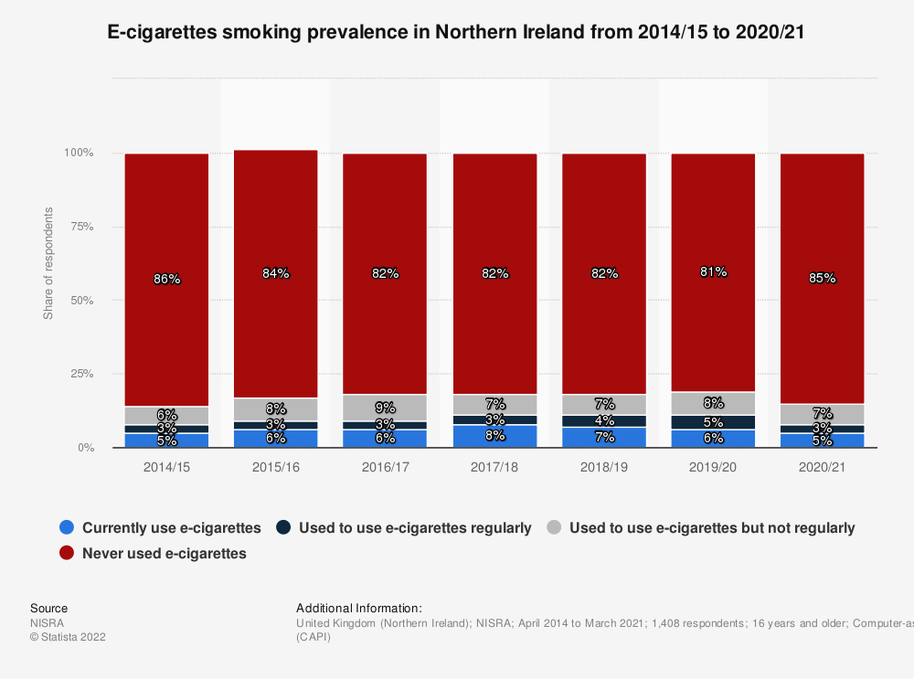 Statistic: E-cigarettes smoking prevalence in Northern Ireland from 2014/15 to 2017/18 | Statista