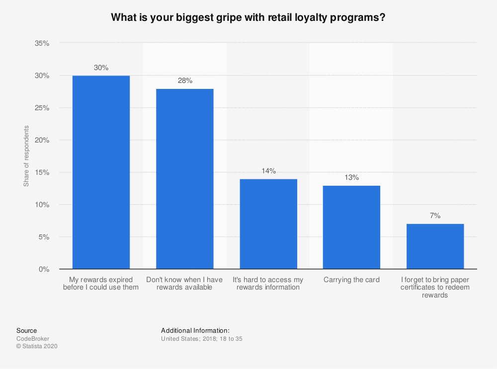 Statistic: What is your biggest gripe with retail loyalty programs? | Statista