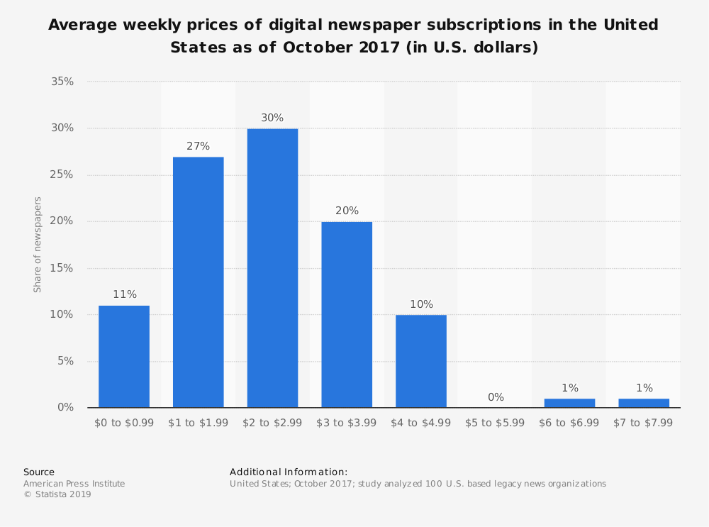 Statistic: Average weekly prices of digital newspaper subscriptions in the United States as of October 2017 (in U.S. dollars) | Statista
