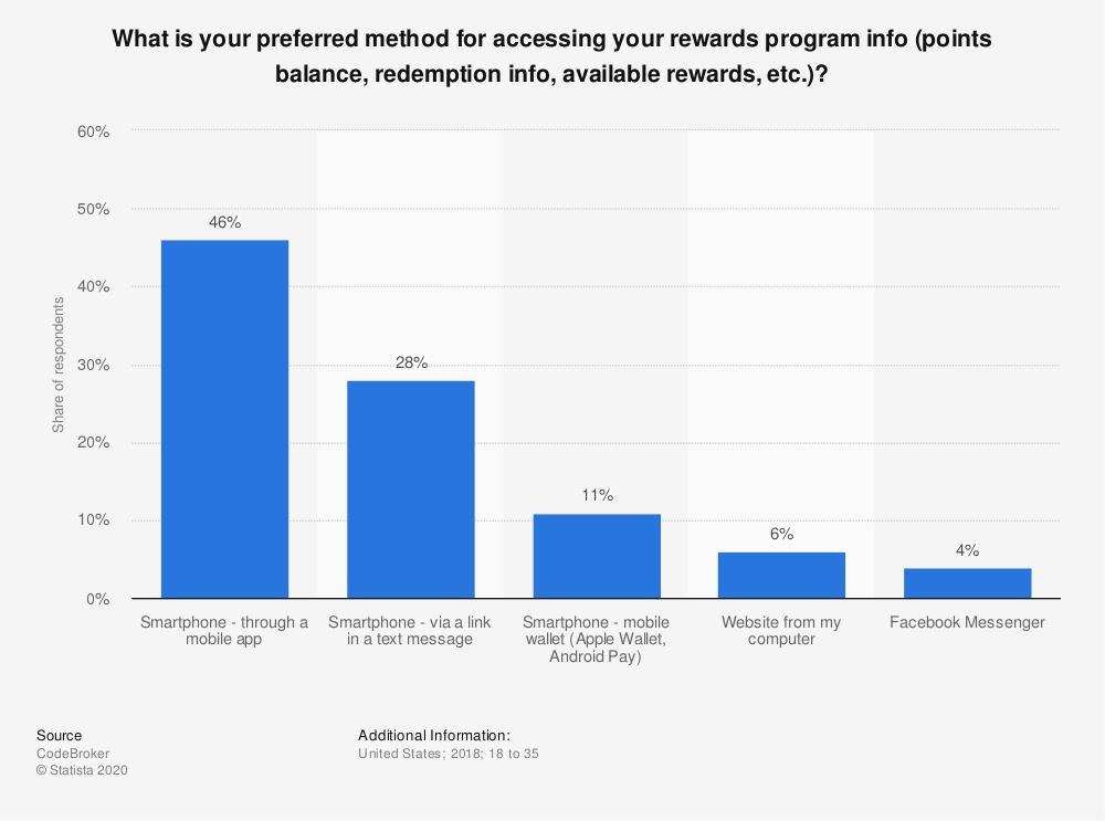 Statistic: What is your preferred method for accessing your rewards program info (points balance, redemption info, available rewards, etc.)?  | Statista