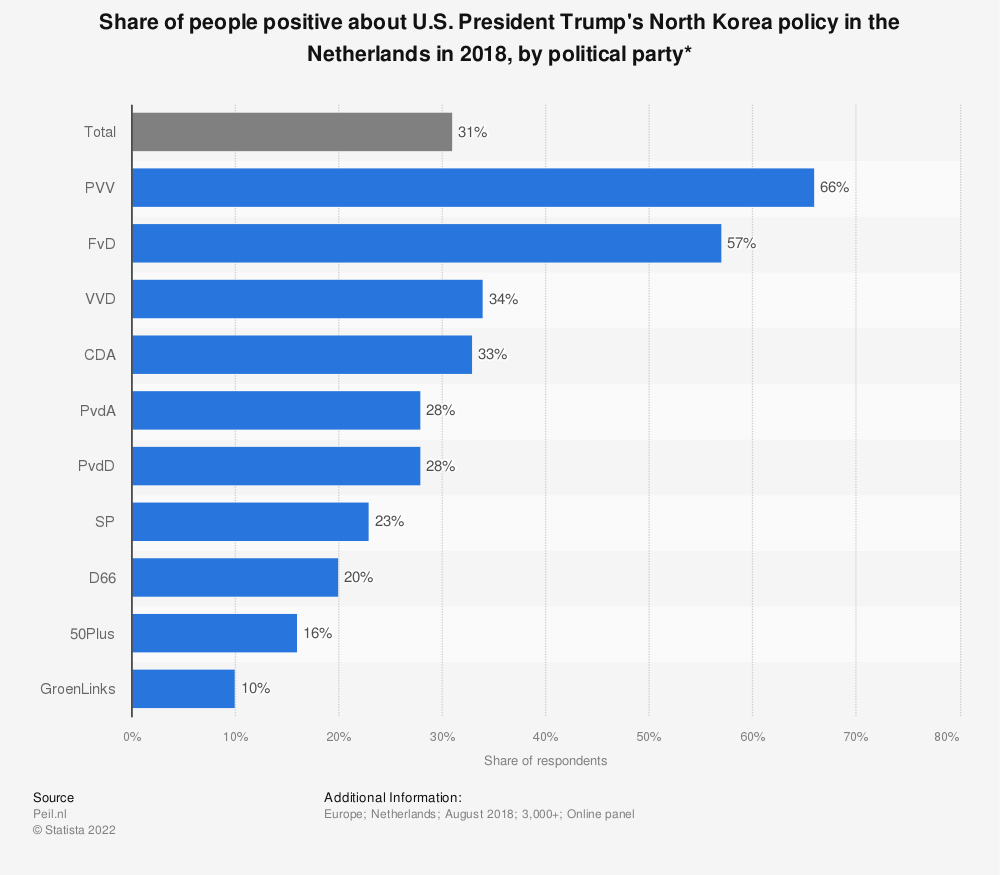 Statistic: Share of people positive about U.S. President Trump's North Korea policy in the Netherlands in 2018, by political party* | Statista